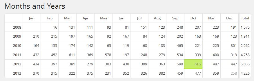 Library Blog Statistics - Monthly